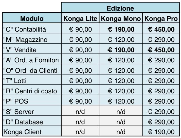 griglia prezzi Konga